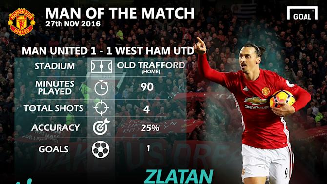 Ibrahimovic rescues point for Manchester United