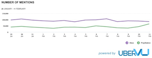 Social Media Face Off: Xbox vs. PlayStation image Xbox vs PlayStation mentions1