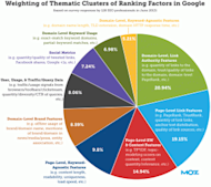 5 Tips for Boosting Your SEO on a Tight Budget image rank factors pie 2013lrg 1 300x267