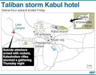 Graphic showing the location of Lake Qargha on the outskirts of Kabul where a militant assault on a hotel ended Friday, with at least 18 people killed