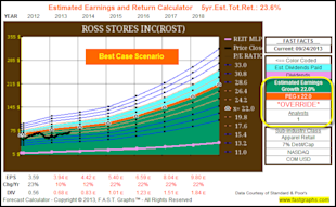 Calculating A Stock's Fair Value Based On Future Growth Expectations: Part 2A image ROST fore override22
