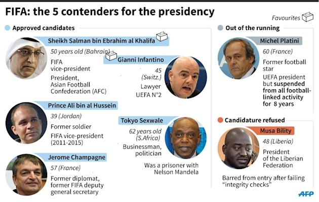 FIFA: the five contenders