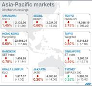 Closing levels for key Asia-Pacific stock markets on Friday