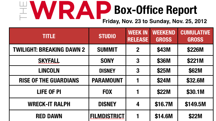 Box Office Shatters Thanksgiving Record Behind 'Breaking Dawn 2' and 'Skyfall'