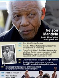 Profile of South African former president Nelson Mandela