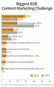 B2B Customer Engagement Begins With Engaging Content image B2B content marketing challenges 2013 marketingprofs cmi