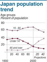 Graphic showing Japan's ageing population trend. Japanese researchers on Friday unveiled a population clock that showed the nation's people could theoretically become extinct in 1,000 years because of declining birth rates