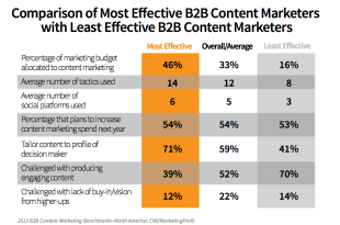 Study Shows Producing Enough Content is Marketers Biggest Challenge image comparison