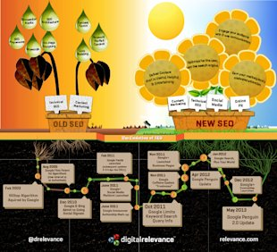 A Decade of Evolution in the SEO Ecosystem [Infographic] image Evolution of SEO infographic 872px