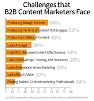The Real Challenge for B2B Content Marketers image CMI B2B Content Challenges 278x300