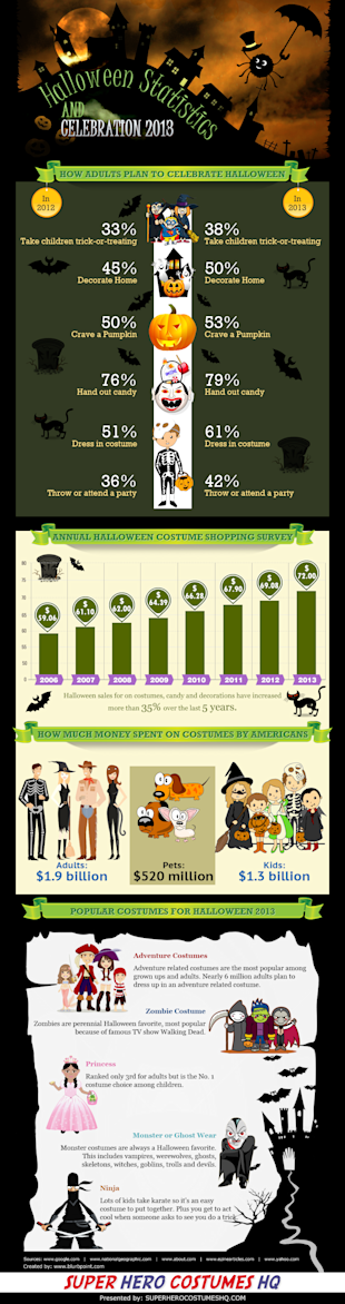 2013 Halloween Costumes Statistics (Infographic) image OrderNo17807 2