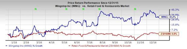 4 Reasons Why You Should Buy Wingstop Wing Stock Now