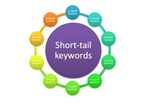 Increase Organic Traffic To Your Website image Long Tail Keywords
