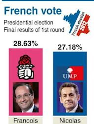 Bar chart with the final results of the 1st round of France's presidential election. Nicolas Sarkozy and Socialist rival Francois Hollande have stepped up their battle for the six million votes that went to the far-right in the first round of France's presidential election