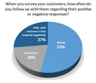 What's Love Got to Do With It? 4 Ways to Nurture Your Promoters image Linkedin Survey Responses 2 300x261