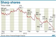 Graphic charting Japan's Sharp shares, as of August 10