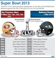 Graphic presentation of the Super Bowl 47 and previous winners