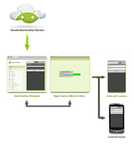 The Mobile Business App Development Process image AppInventor Business Apps
