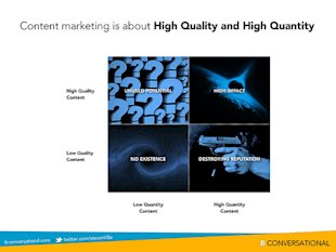 Content Marketing is About High Quality AND High Quantity. image 10957551116 4c5b17c704