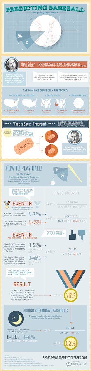 Demystifying Bayes' Theorem [Infographic] image bayes2