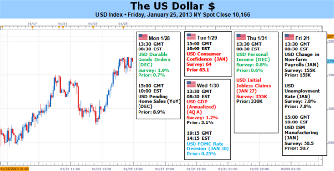 Forex_Dollar_Either_Greenback_or_EURUSD_Rally_Must_Surrender_body_Picture_5.png, Forex: Dollar - Either Greenback or EUR/USD Rally Must Surrender