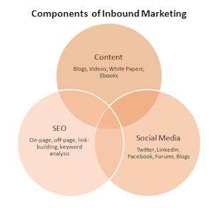Lead Generation with Inbound Marketing and PPC Advertising Done Right! image inbound.marketing.ven