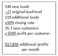 How One Construction Company Got 439% More Website Leads image Construction leads profit computation resized 600