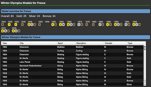 Detail page for France