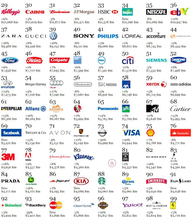 World's 25 best global brands