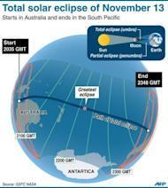 The trajectory of the total solar eclipse. The path of the eclipse got under way shortly after daybreak when the moon's shadow, or umbra, fell in the Garig Gunak Barlu National Park in the Northern Territory, about 250 kilometres east of Darwin