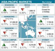 Asian shares mostly slipped in nervous trade ahead of closely watched US jobs figures later in the day, at the end of a week that has provided mixed signals on the global economy