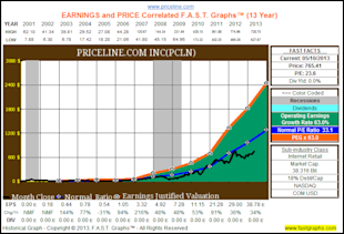 My Top 10 Fairly Valued Fast Growing Stocks image PCLN3