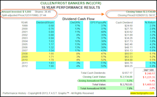 Dividend Contenders In Value for the Accumulation Phase and/or Income Distribution Phase of the Retirement Portfolio image CFR2