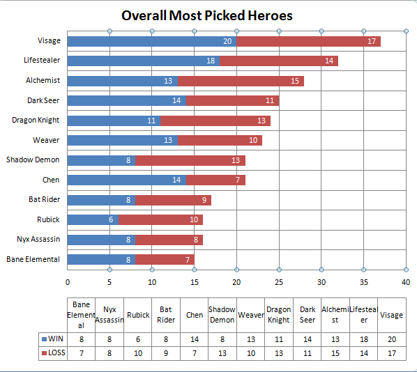 Most Picked Heroes for Chinese Teams