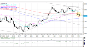 Forex_Gold_Japanese_Yen_Gain_After_US_Election_Fiscal_Cliff_in_Focus_body_Picture_6.png, Forex: Gold, Japanese Yen Gain After US Election; Fiscal Cliff in Focus