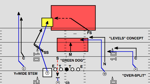 Playbook: Manning beats the Panthers in the red zone
