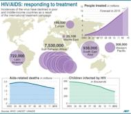 Graphic illustrating the UN HIV/AIDS treatment programme in poor and developing countries. Fresh data from several small trials presented at an AIDS conference on Wednesday provides encouraging news in the quest for a cure for HIV, scientists said