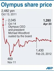 Chart showing Olympus share prices since the ouster of its CEO and president Michael Woodford in October. The ousted former boss of Olympus who exposed a $1.7 billion cover-up scandal threatened court action after the firm's choices for a new board were approved at a heated shareholders meeting