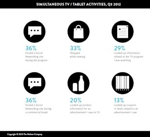 The Impact of Mobile on Your Retail Ticket Strategy image Nielsen mobile activities3