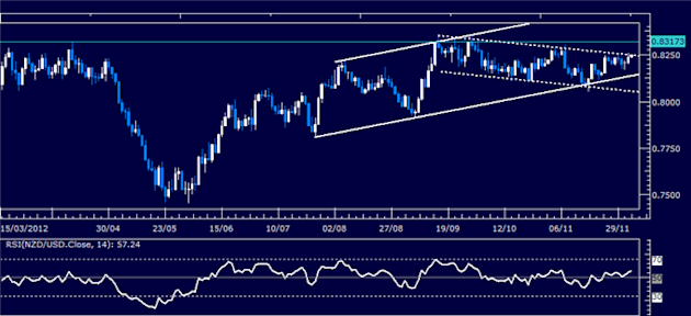Forex_Analysis_NZDUSD_Classic_Technical_Report_12.05.2012_body_Picture_1.png, Forex Analysis: NZD/USD Classic Technical Report 12.05.2012
