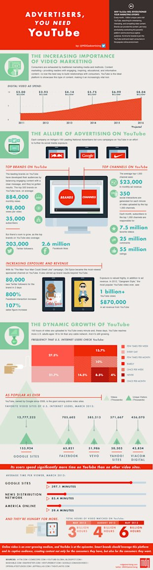 The Importance of Video Marketing [Infographic] image infographic advertisers you need youtube 475