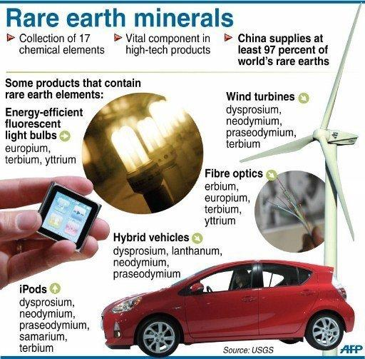 Fact file on rare earths