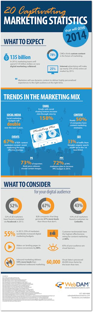 20 Statistics That Will Drive 2014 Marketing Strategies (Infographic) image 20 marketing statistics 2014 infographic
