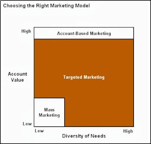 Is Account Based Marketing Right for Your Business? image Account Based Marketing for Blog4