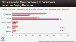 Compelling Content: 3 Key Points from the Consumer POV [Research] image effective content marketing facebook impact