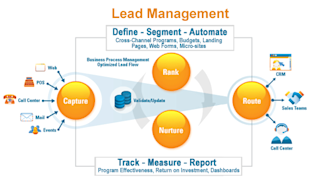 Evaluating Your Lead Management Process: 15 Questions to Ask image lead management 2