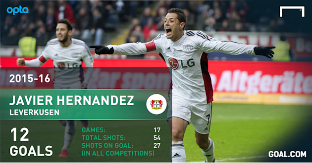 Chicharito a hit for Bayer Leverkusen, on and off the field