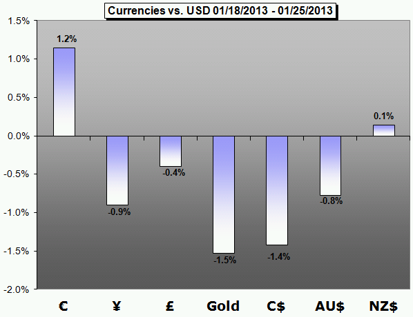 Forex_Trading_Weekly_Forecast_01.28.2013_body_Picture_5.png, Forex Trading Weekly Forecast 01.28.2013