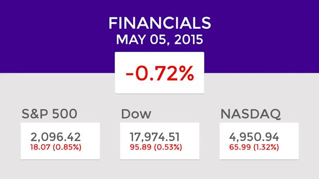 Financials Mid-Day Winners and Losers: May 05, 2015