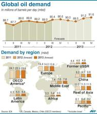 Graphic showing global and regional oil demand from 2011 to 2013. The strains of weak growth in the world economy and high oil prices are fuelling increased energy efficiency, the International Energy Agency said, forecasting a crimp on oil demand in 2012